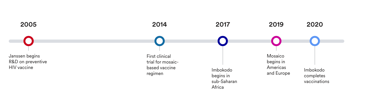 Timeline graphic showcasing  vaccine path starting in 2005 and ending in 2020